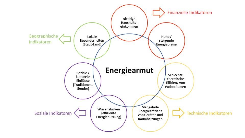 Indikatoren von Energiearmut